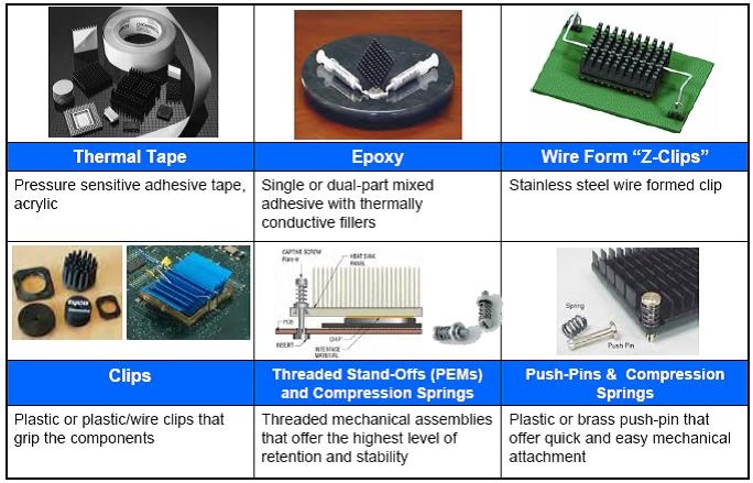 Coolingzone.com - Get Your Heat Sink Attachment Right By Choosing ...