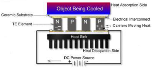 thermoelectric heat sink